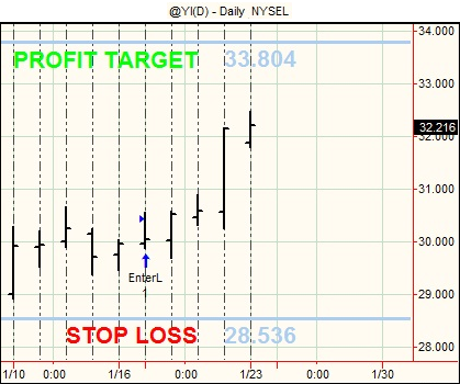 20120123 Futures Swing Trading