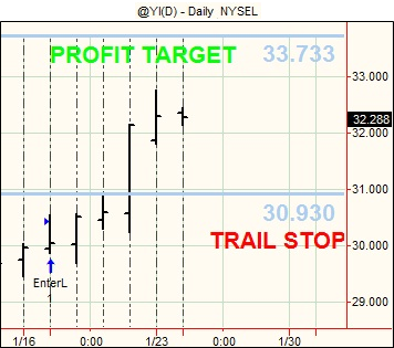 20120124 Futures Swing Trading