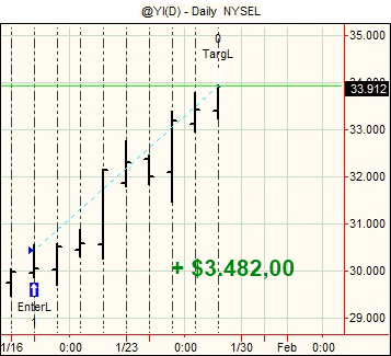 20120130 Futures Swing Trading