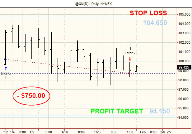 20120131 Futures Swing Trading