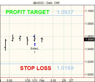 20120201 Futures Swing Trading