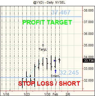 20120202 Futures Swing Trading