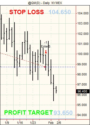 20120203 Futures Swing Trading2