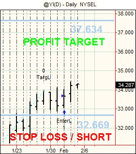 20120203 Futures Swing Trading3