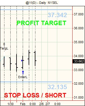 Futures swing trading signals