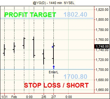 20120208 Futures Swing Trading