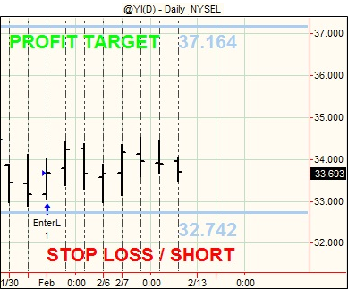 20120210 Futures Swing Trading3