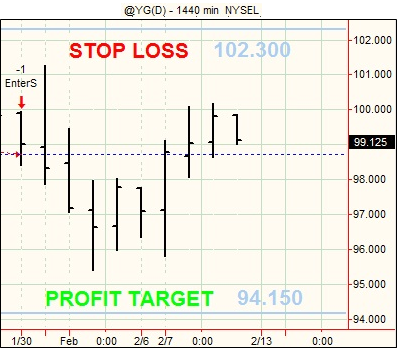 20120210 Futures Swing Trading4
