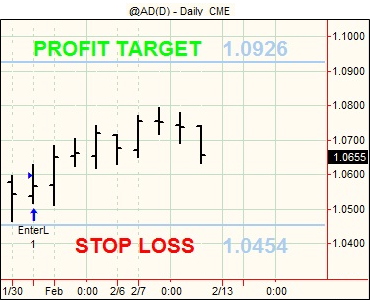20120210 Futures Swing Trading5