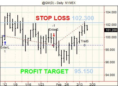 Futures swing trading system
