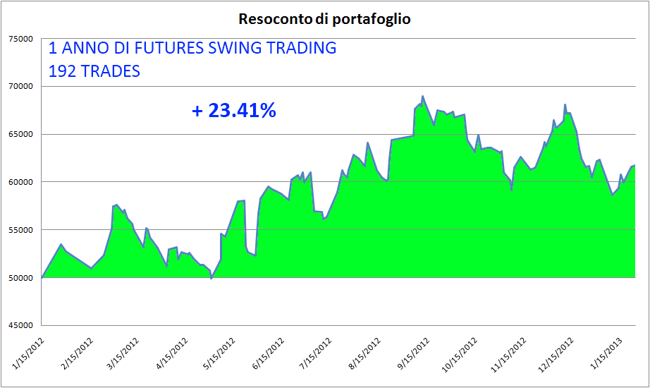 20130126 Futures Swing Trading