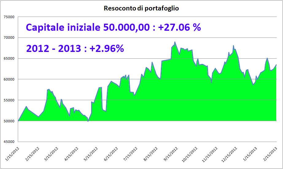 20130225 Futures Swing Trading