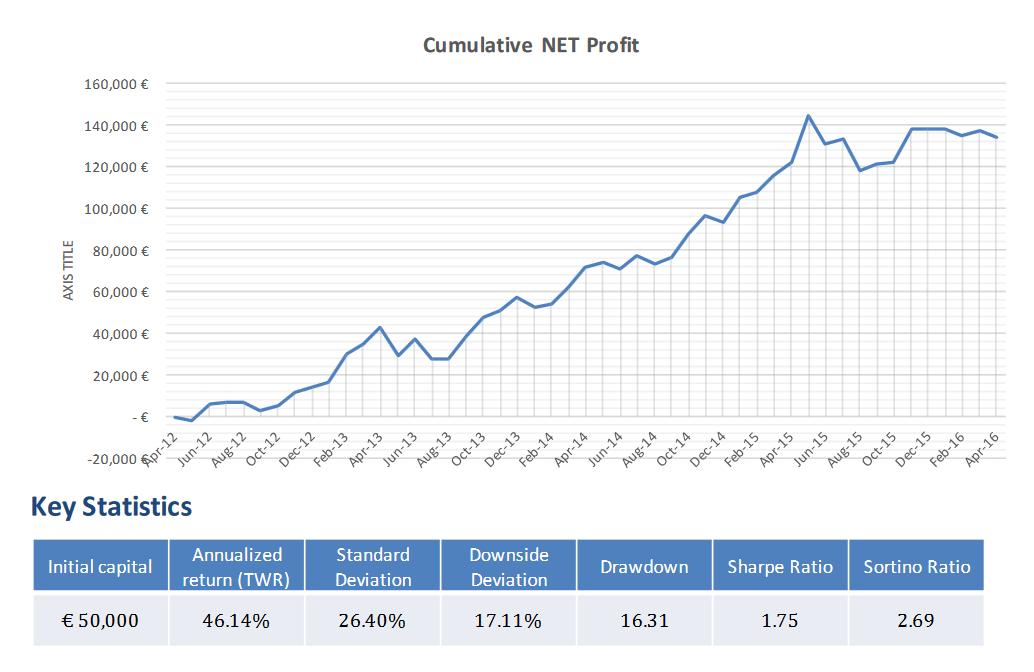 Cumulative-Net-Profit_Conto-Pilota-Algoritmica-2016