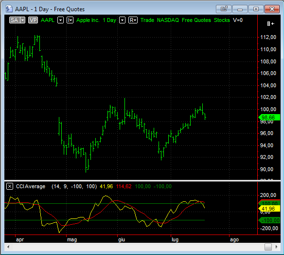 CCI-Average-Indicator