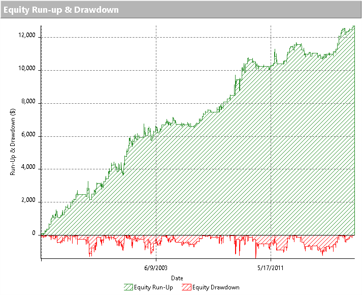 Equity line trading system SPY ottenuta con l'integrazione dell'uscita temporale