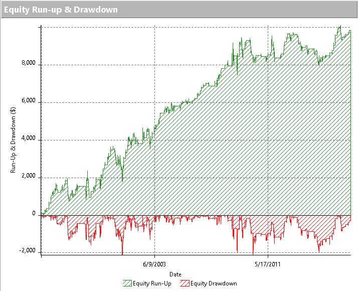 La equity line è stata ottenuta con time frame giornaliero dal 01/01/1995 a marzo 2017