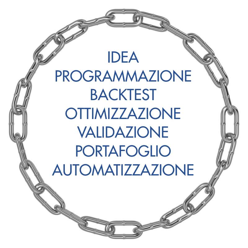 Processo (o catena) del trading sistematico di Borsa progettato da Algoritmica.pro